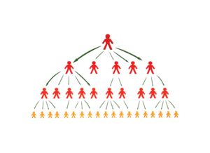 بازاریابی شبکهای یا هرمی